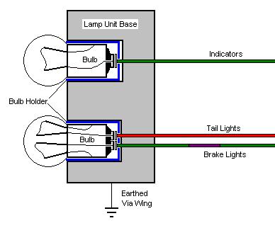 tail light assemblies with three circuits sharing a common earth can be  particularly difficult as one bulb circuit will try to earth through  another circuit